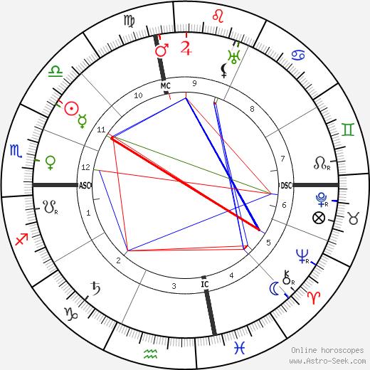 Edith Galt Wilson astro natal birth chart, Edith Galt Wilson horoscope, astrology
