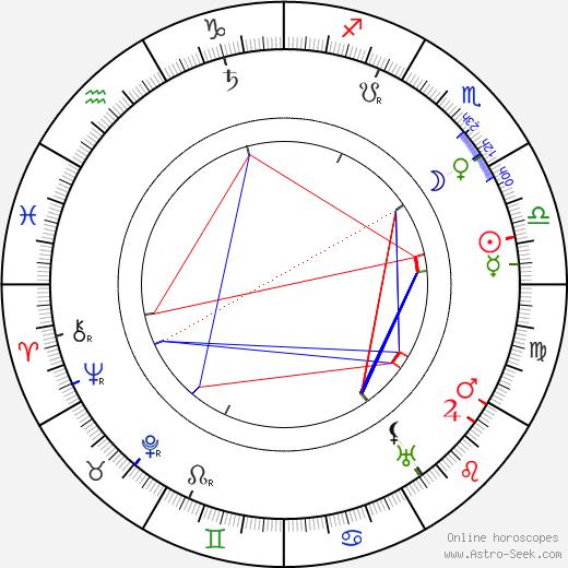 Heinz Schall astro natal birth chart, Heinz Schall horoscope, astrology
