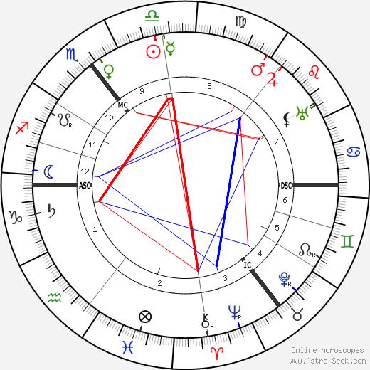 John Cowper Powys birth chart, John Cowper Powys astro natal horoscope, astrology