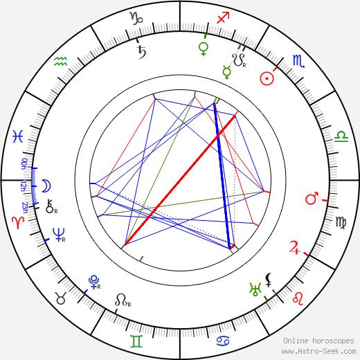 Ivan Hálek день рождения гороскоп, Ivan Hálek Натальная карта онлайн