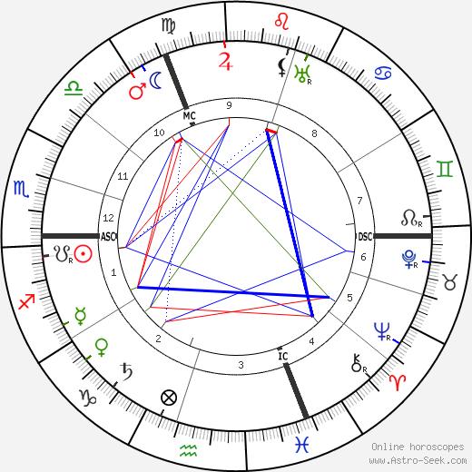 Робер де Флер Robert de Flers день рождения гороскоп, Robert de Flers Натальная карта онлайн