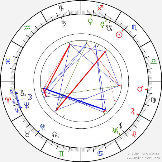 W. G. Fay birth chart, W. G. Fay astro natal horoscope, astrology