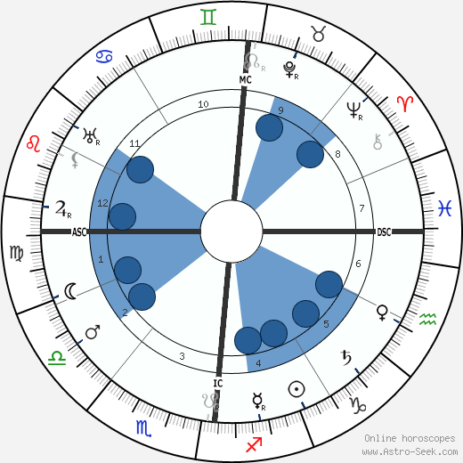 Camille Guerin wikipedia, horoscope, astrology, instagram