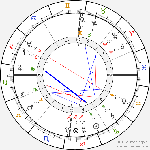 Camille Guerin birth chart, biography, wikipedia 2019, 2020