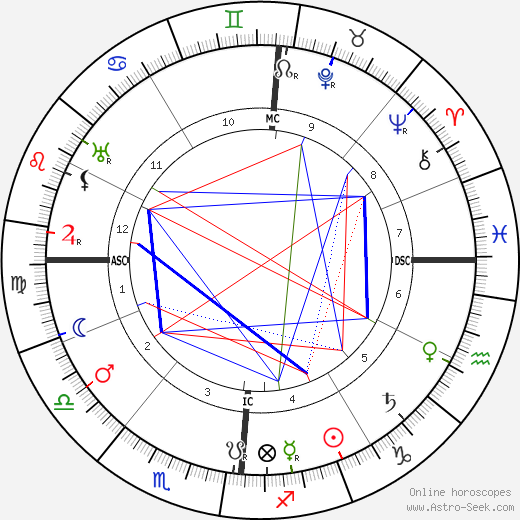 Camille Guerin astro natal birth chart, Camille Guerin horoscope, astrology