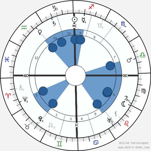 Emilii Medtner wikipedia, horoscope, astrology, instagram