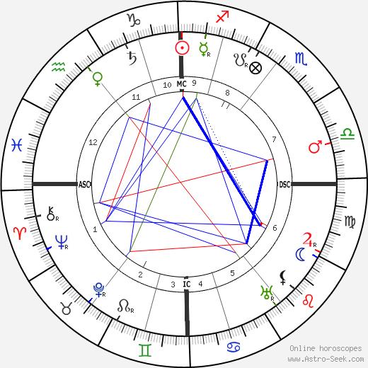 Emilii Medtner birth chart, Emilii Medtner astro natal horoscope, astrology
