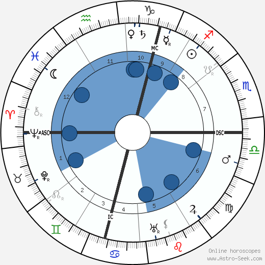Johan Huizinga wikipedia, horoscope, astrology, instagram