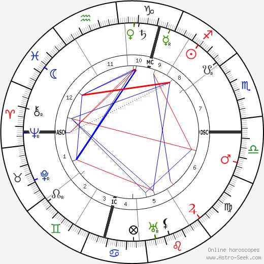 Johan Huizinga tema natale, oroscopo, Johan Huizinga oroscopi gratuiti, astrologia