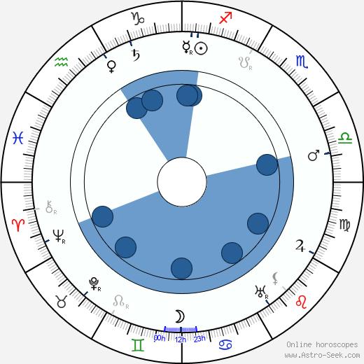 Nikolai Radin wikipedia, horoscope, astrology, instagram