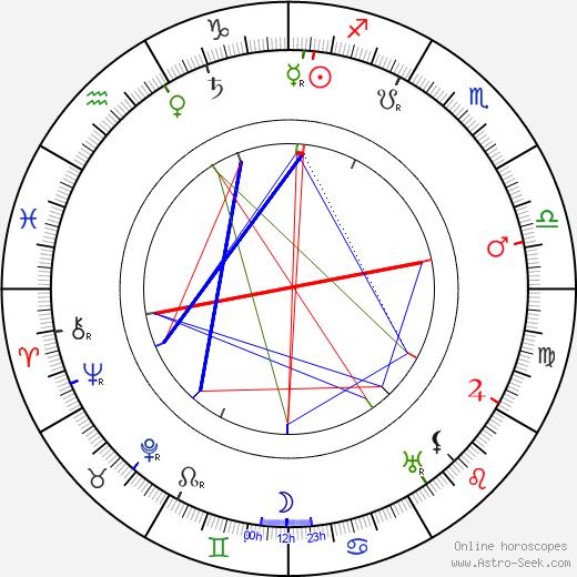 Nikolai Radin birth chart, Nikolai Radin astro natal horoscope, astrology
