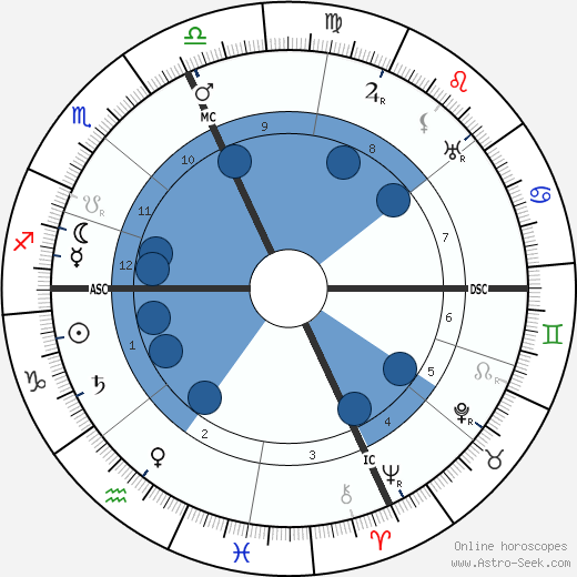 Pio Baroja wikipedia, horoscope, astrology, instagram