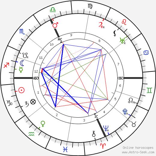 Пио Бароха Pio Baroja день рождения гороскоп, Pio Baroja Натальная карта онлайн