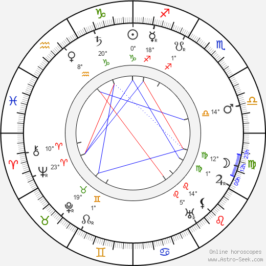 Sidney Ainsworth birth chart, biography, wikipedia 2019, 2020