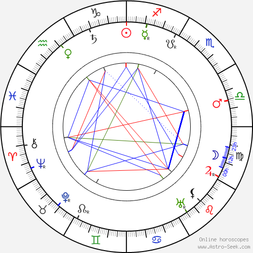 Sidney Ainsworth astro natal birth chart, Sidney Ainsworth horoscope, astrology