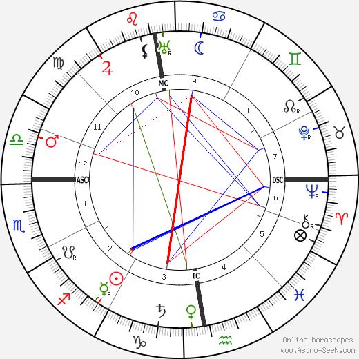 Victor Bonney день рождения гороскоп, Victor Bonney Натальная карта онлайн