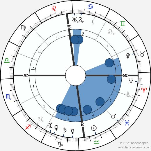 Alfred Mombert wikipedia, horoscope, astrology, instagram