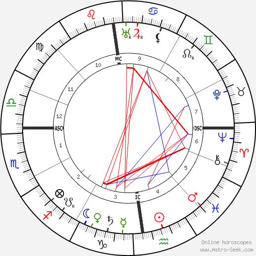 Alfred Mombert tema natale, oroscopo, Alfred Mombert oroscopi gratuiti, astrologia