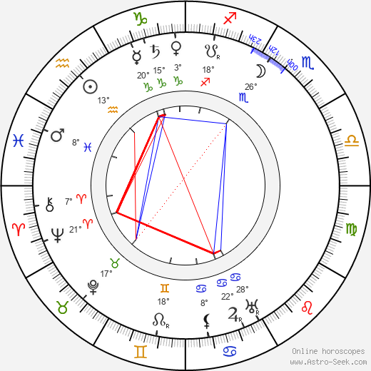 Ivan Fomin birth chart, biography, wikipedia 2018, 2019