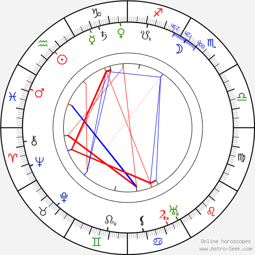 Ivan Fomin astro natal birth chart, Ivan Fomin horoscope, astrology