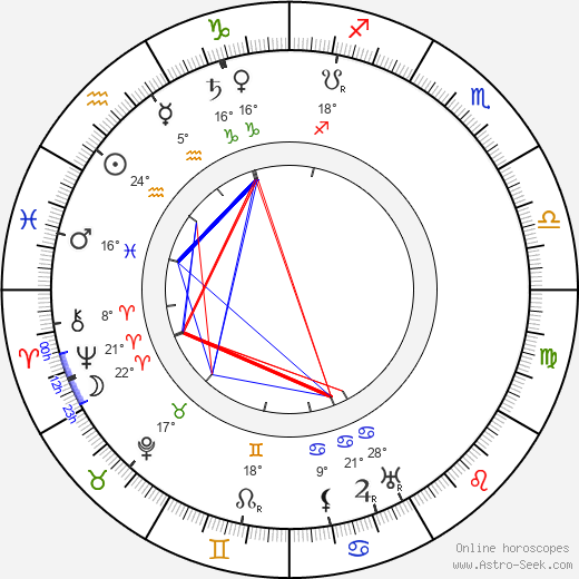 Kate Price birth chart, biography, wikipedia 2019, 2020