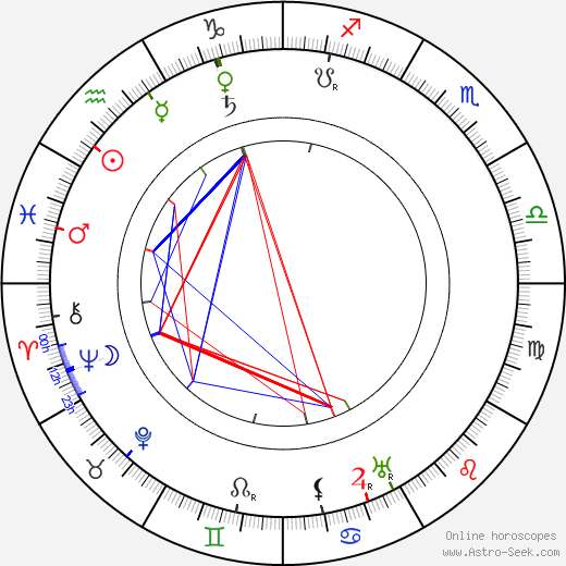 Kate Price astro natal birth chart, Kate Price horoscope, astrology
