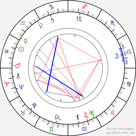 Mizi Griebl birth chart, Mizi Griebl astro natal horoscope, astrology