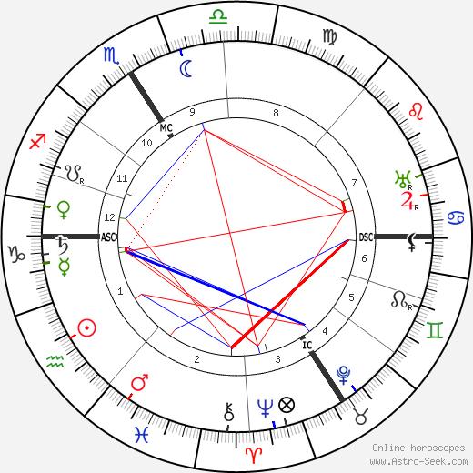 Paul Fort tema natale, oroscopo, Paul Fort oroscopi gratuiti, astrologia