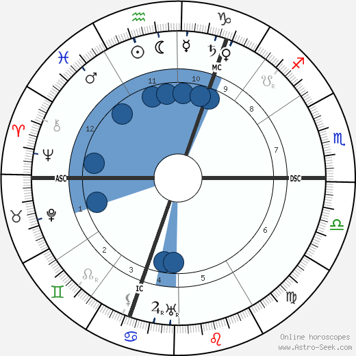 Theodor Lessing horoscope, astrology, sign, zodiac, date of birth, instagram