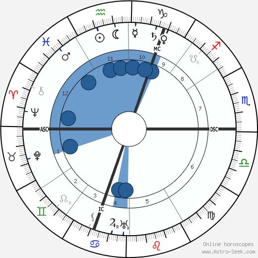 Theodor Lessing wikipedia, horoscope, astrology, instagram