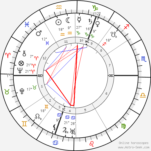 Theodor Lessing birth chart, biography, wikipedia 2018, 2019