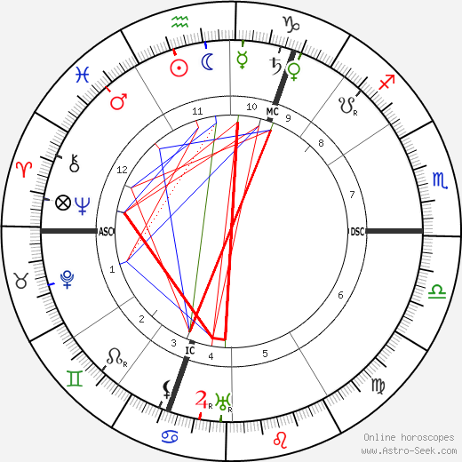 Theodor Lessing astro natal birth chart, Theodor Lessing horoscope, astrology