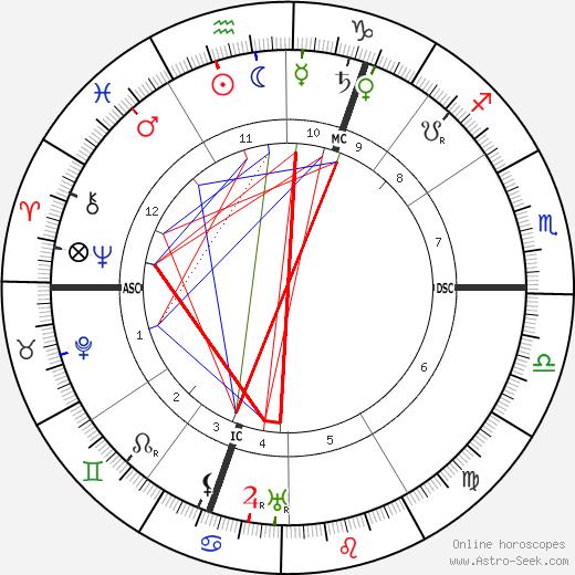 Theodor Lessing tema natale, oroscopo, Theodor Lessing oroscopi gratuiti, astrologia