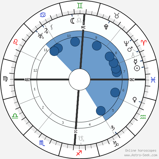 Henry De France wikipedia, horoscope, astrology, instagram