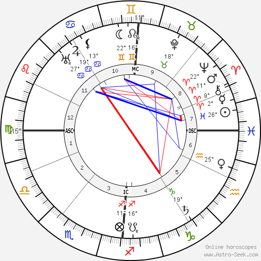 Henry De France birth chart, biography, wikipedia 2019, 2020