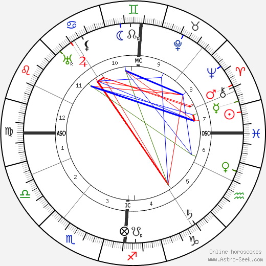 Henry De France astro natal birth chart, Henry De France horoscope, astrology