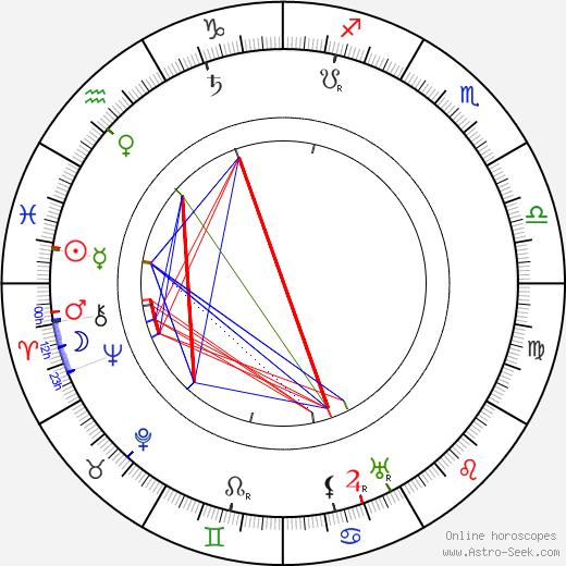 Josef Zeffi-Heřman astro natal birth chart, Josef Zeffi-Heřman horoscope, astrology