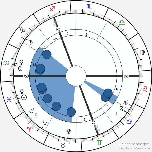 Piet Mondrian wikipedia, horoscope, astrology, instagram