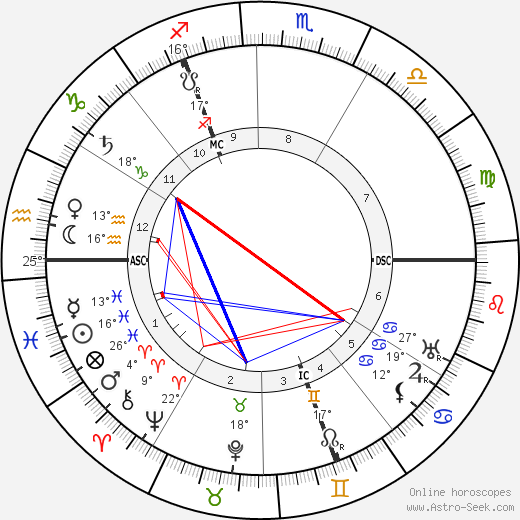 Piet Mondrian birth chart, biography, wikipedia 2020, 2021