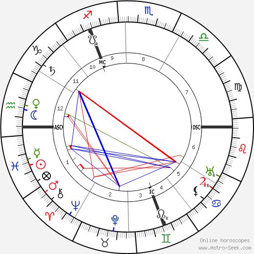 Piet Mondrian astro natal birth chart, Piet Mondrian horoscope, astrology