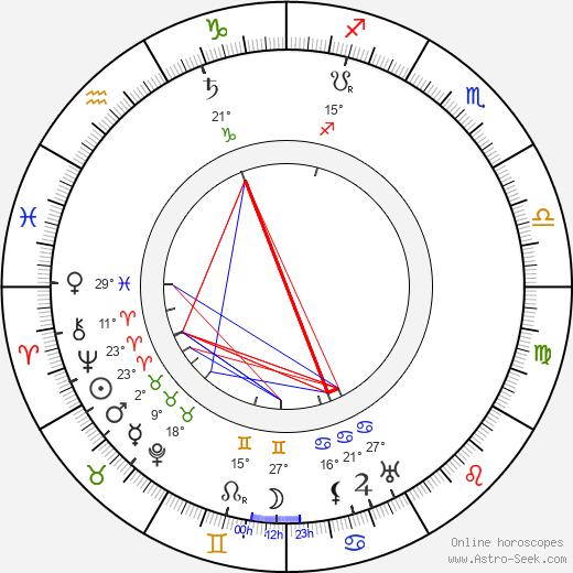 Alexander Roda-Roda birth chart, biography, wikipedia 2019, 2020