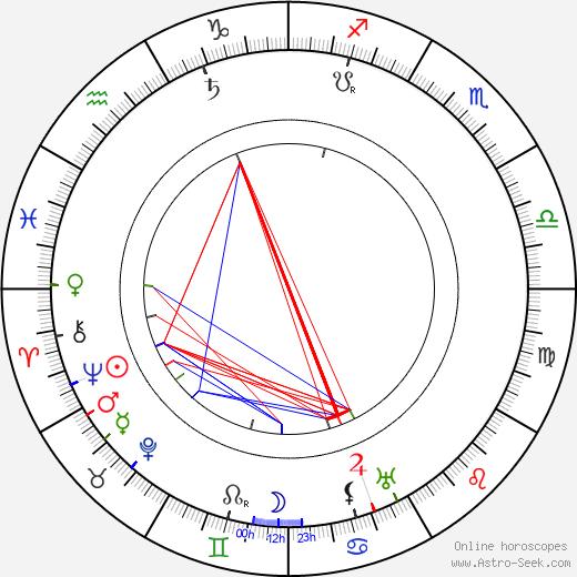 Alexander Roda-Roda birth chart, Alexander Roda-Roda astro natal horoscope, astrology