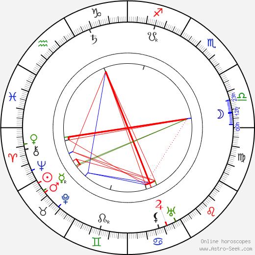Billy Bitzer день рождения гороскоп, Billy Bitzer Натальная карта онлайн