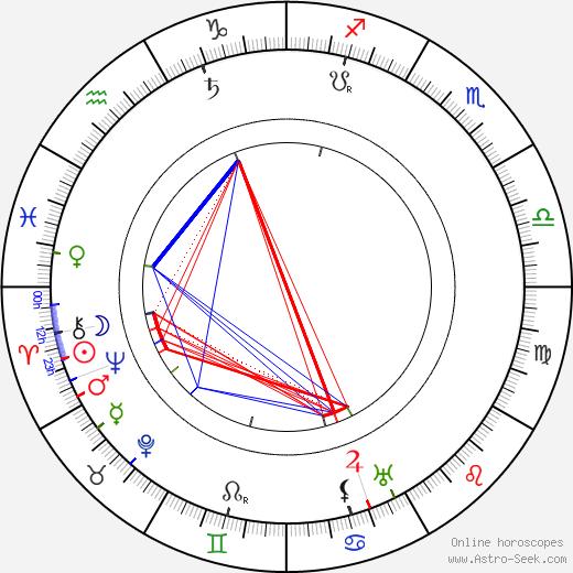 Gyula Bartos tema natale, oroscopo, Gyula Bartos oroscopi gratuiti, astrologia
