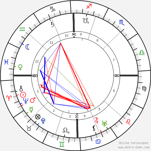 Henri Bataille birth chart, Henri Bataille astro natal horoscope, astrology