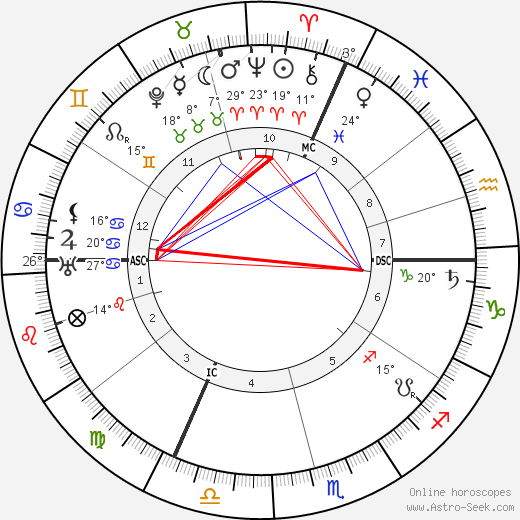 Léon Blum birth chart, biography, wikipedia 2019, 2020
