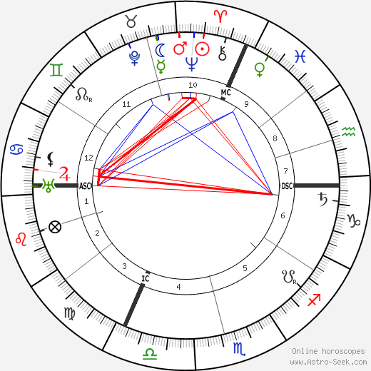 Léon Blum birth chart, Léon Blum astro natal horoscope, astrology