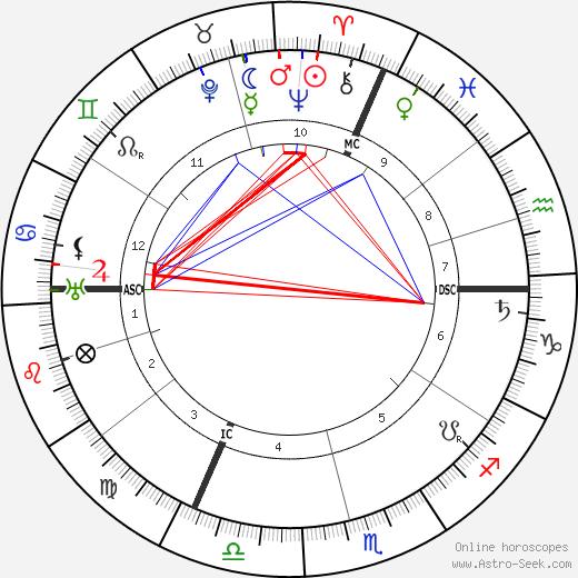 Léon Blum astro natal birth chart, Léon Blum horoscope, astrology
