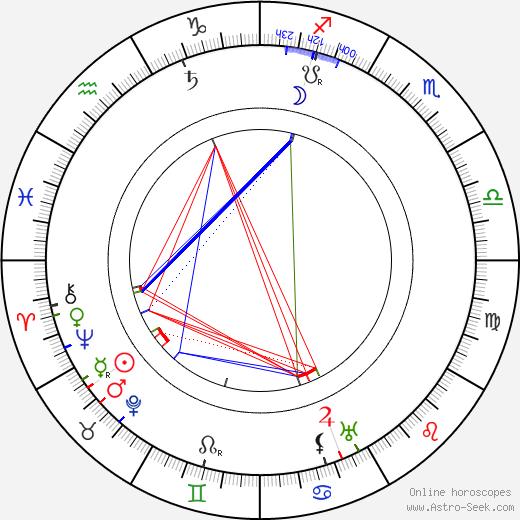 William Desmond Taylor astro natal birth chart, William Desmond Taylor horoscope, astrology