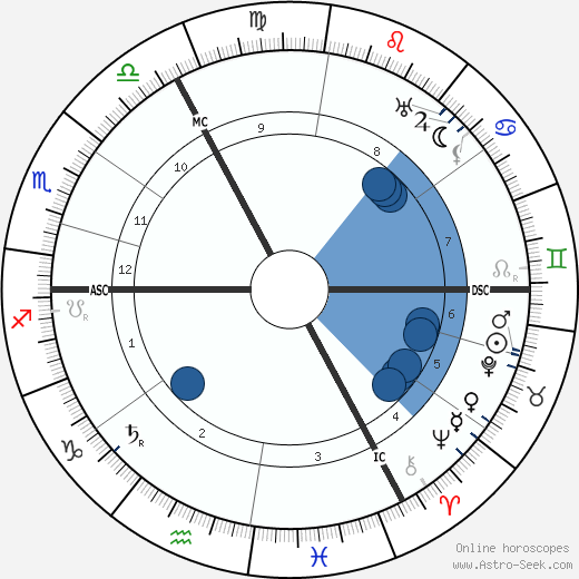 August Vermeylen wikipedia, horoscope, astrology, instagram